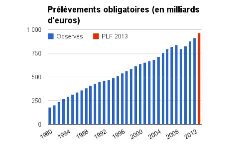 prelevements-obligatoires-milliards-euros-france