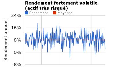 Rendement fortement volatile - écarts à la moyenne importants