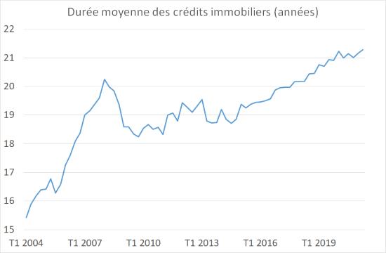 Durée moyenne des crédits immobiliers - France