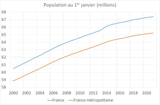 Population française au 1er janvier