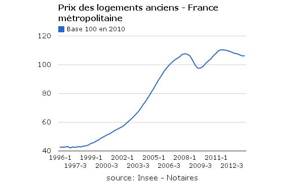 Indice des prix de l'immobilier ancien en France