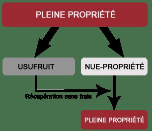 Pleine propriété, usufruit temporaire et nue-propriété
