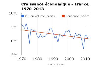 La croissance économique diminue depuis 40 ans en France