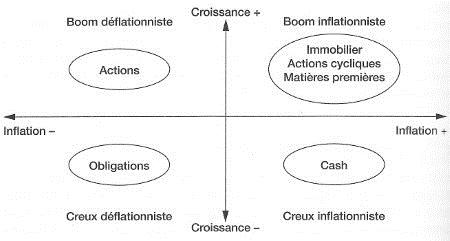 Vos investissements en fonction du cycle économique