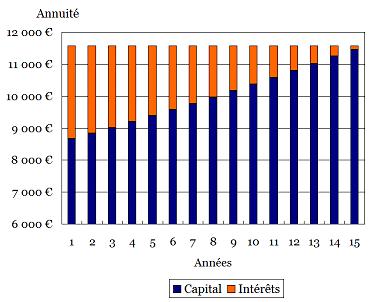 Décomposition des annuités entre capital et intérêts