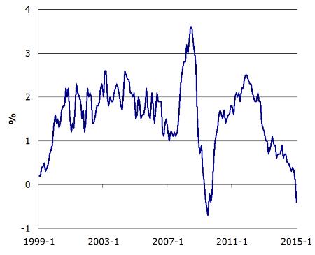 Indice des prix à la consommation - France