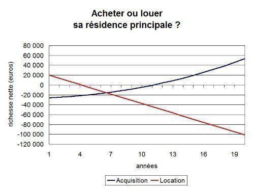 Acheter ou louer ? Simulation graphique