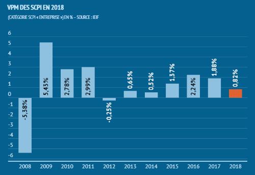Variation du prix des SCPI entre 2008 et 2018, source IEIF