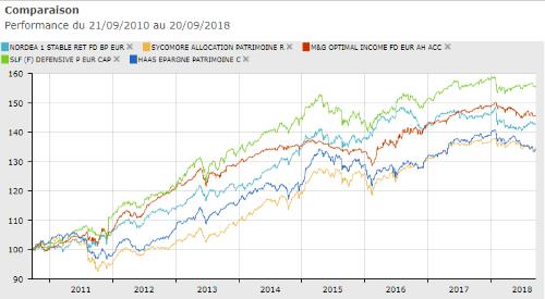Performances sur 8 ans des 5 meilleurs fonds flexibles prudents