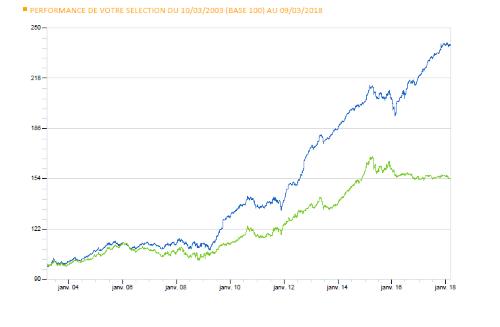 Les performances contrastées de fonds d'une même catégorie