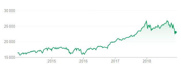 Dow Jones 2014-2018