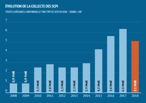 Collecte des SCPI entre 2008 et 2018. source IEIF, en milliards d'euros