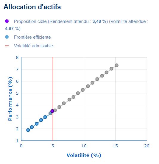 Couple rendement risque pour un profil défensif (volatilité inférieure à 5 %)