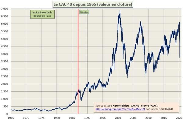 CAC 40 données historiques - Wikipédia