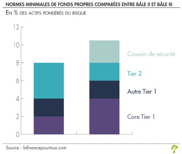 Normes de fonds propres - comparaison Bâle II et Bâle III