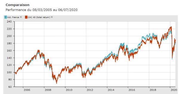 CAC 40 vs. moyenne des fonds