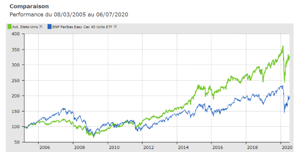 ETF ou fonds traditionnel ?