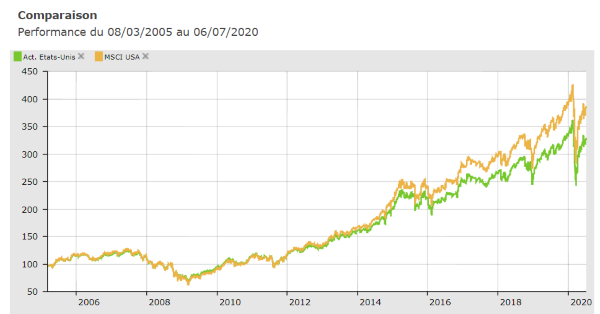 MSCI USA vs. moyenne des fonds