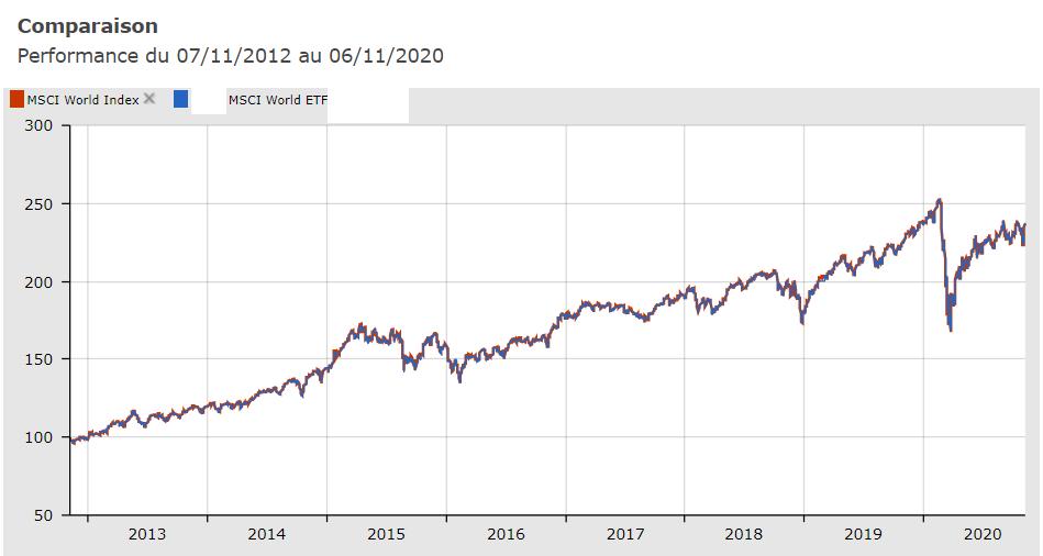 MSCI World et ETF