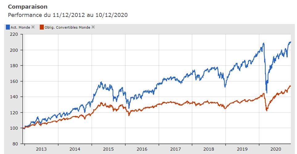 Actions et obligations convertibles 2012-2020