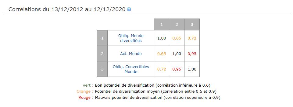 Corrélations actions - obligations - obligations convertibles - Monde