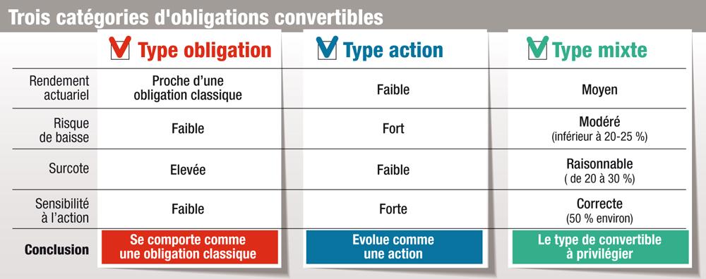 3 types d'obligations convertibles
