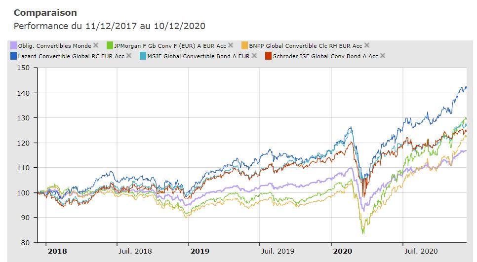 5 fonds obligations convertibles performants (sur la période 2012-2020)et de qualité