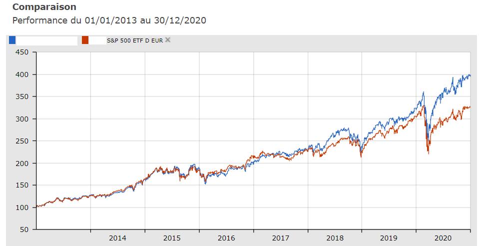 ETF et gestion active - S&P 500