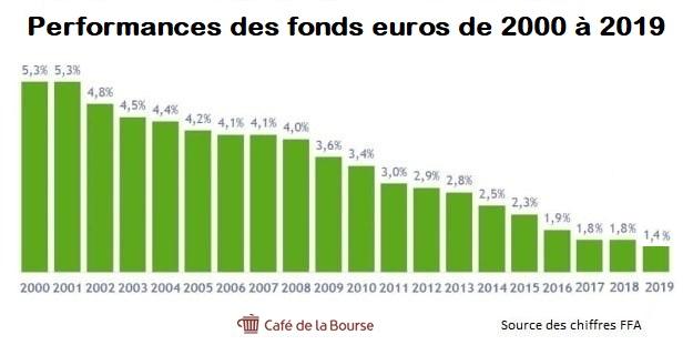 Rendement des fonds en euros 2000-2019