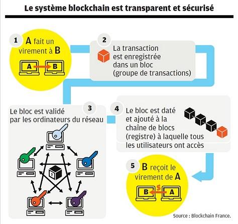 Le système blockchain est transparent et sécurisé
