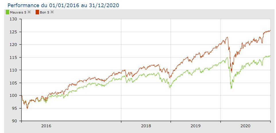 bons fonds et mauvais fonds : performances comparées