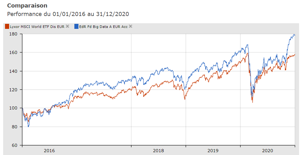 EdRF Big Data