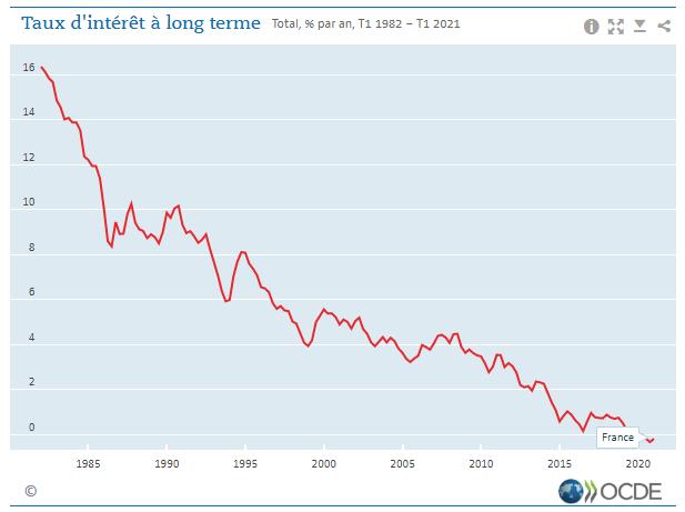 Taux d'intérêt à long terme - France