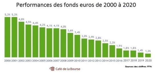 Performances des fonds en euros 2000-2020