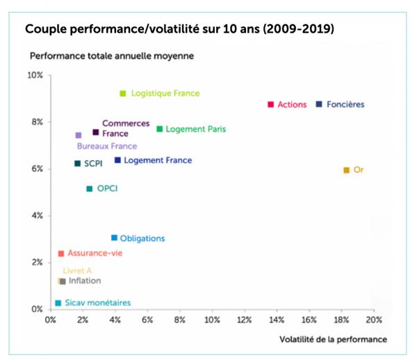 performance et volatilité 2009-2019